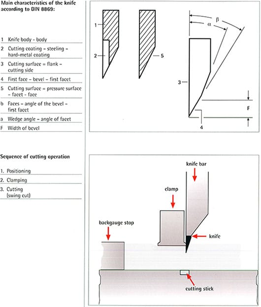 Paper Knife Sections Diagram